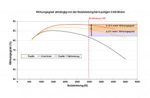 Graph rendement DE