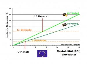 graph ROI DE