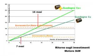graph ROI ita