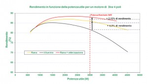 graph rendement ita